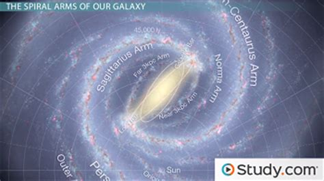 The Spiral Arms of the Milky Way Galaxy - Video & Lesson